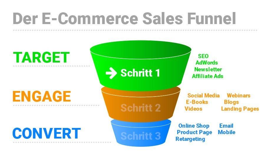 Der Sales Funnel im E-Commerce – 1. Schritt (Serie)