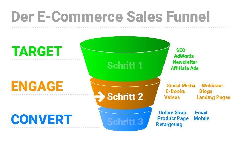 Der Sales Funnel im E-Commerce – 2. Schritt Echtes Interesse (Serie)