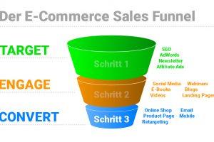 Der Sales Funnel im E-Commerce – 3. Schritt Kaufabschluss (Serie)
